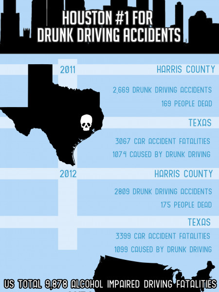 Houston Drunk Driving Statistics  Infographic