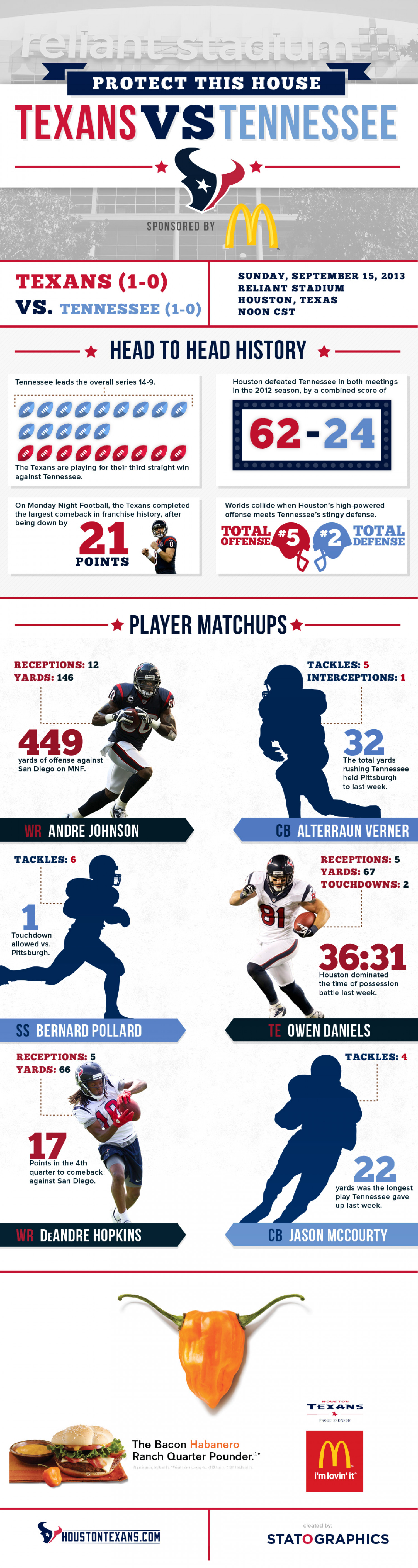 Houston Texans Game 2 Infographic