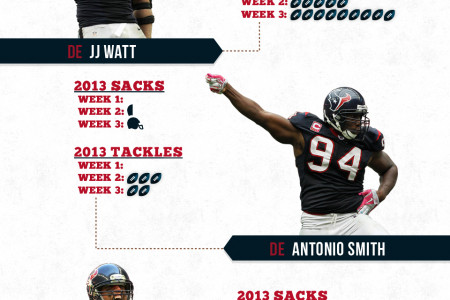 Houston Texans Game 4 Infographic