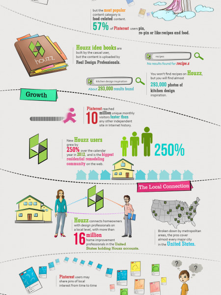 Houzz vs. Pinterest for Kitchen Designers Infographic