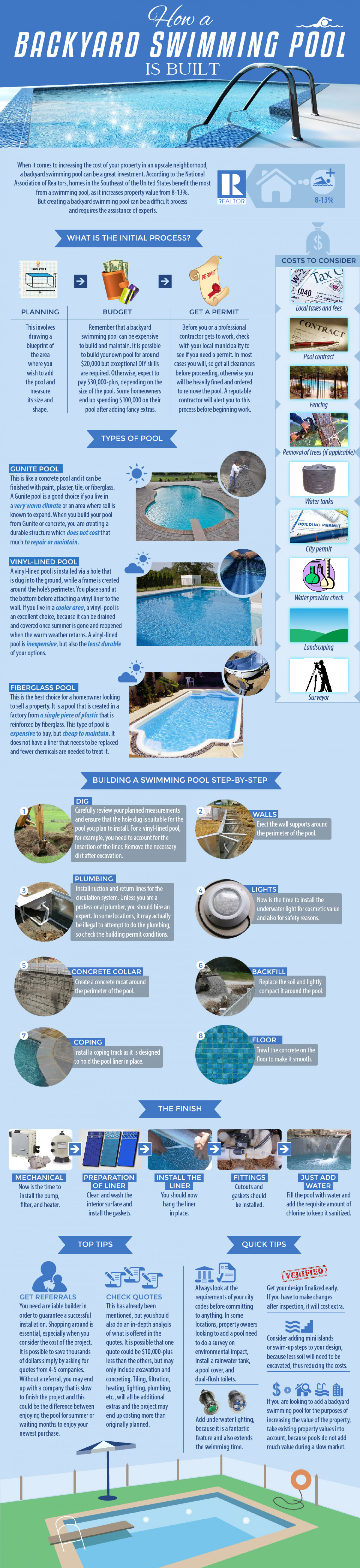 How a Backyard Swimming Pool is Built Infographic Infographic