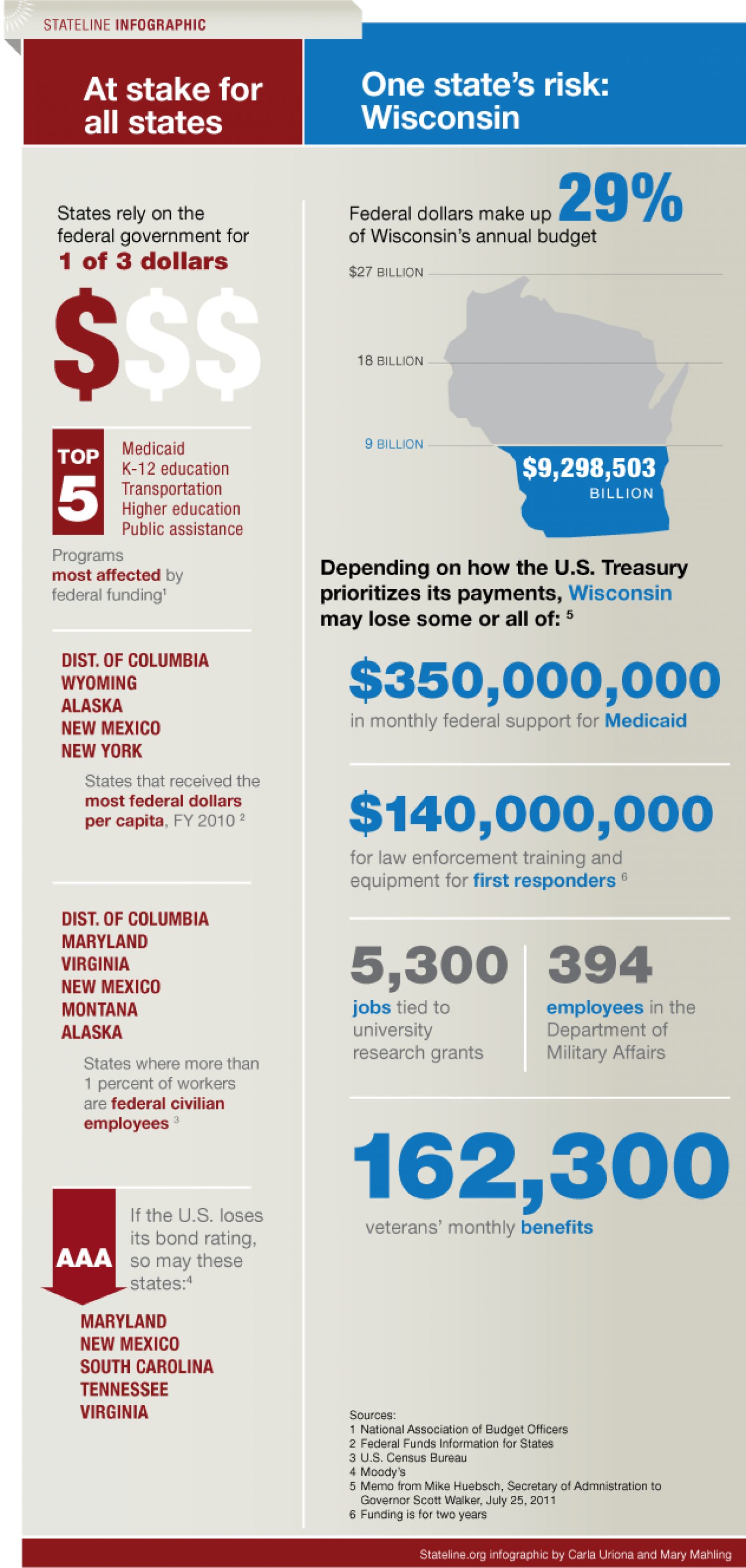 How a Federal Default Would Hit States Infographic