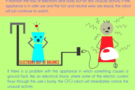How a GFCI Outlet Will Save Your Life Infographic