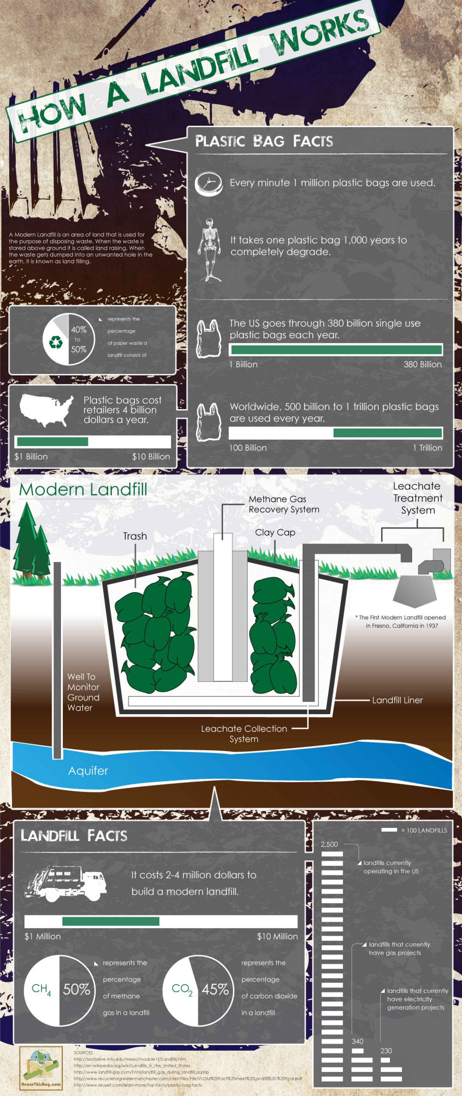 How A Landfill Works Infographic