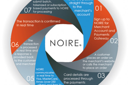 How A Merchant Account Works Infographic