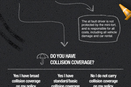 How A Mini Tort Claim Works in Michigan Infographic