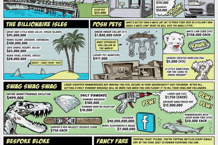 How a Super-Villain Would Spend Google's Revenue Infographic