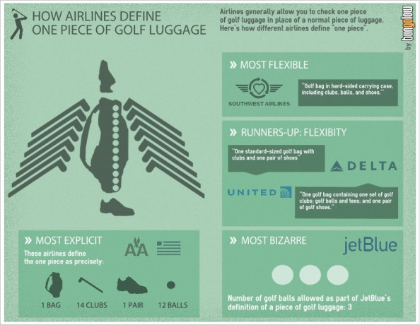 How Airlines Define Golf Luggage Infographic