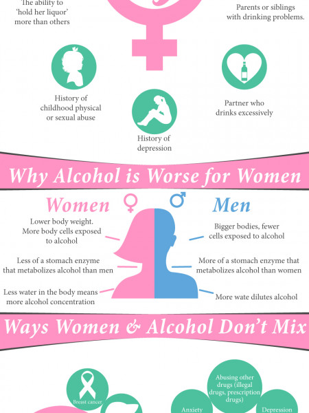 How Alcohol Abuse is Different for Women | Rehabilitation Addiction Center Infographic