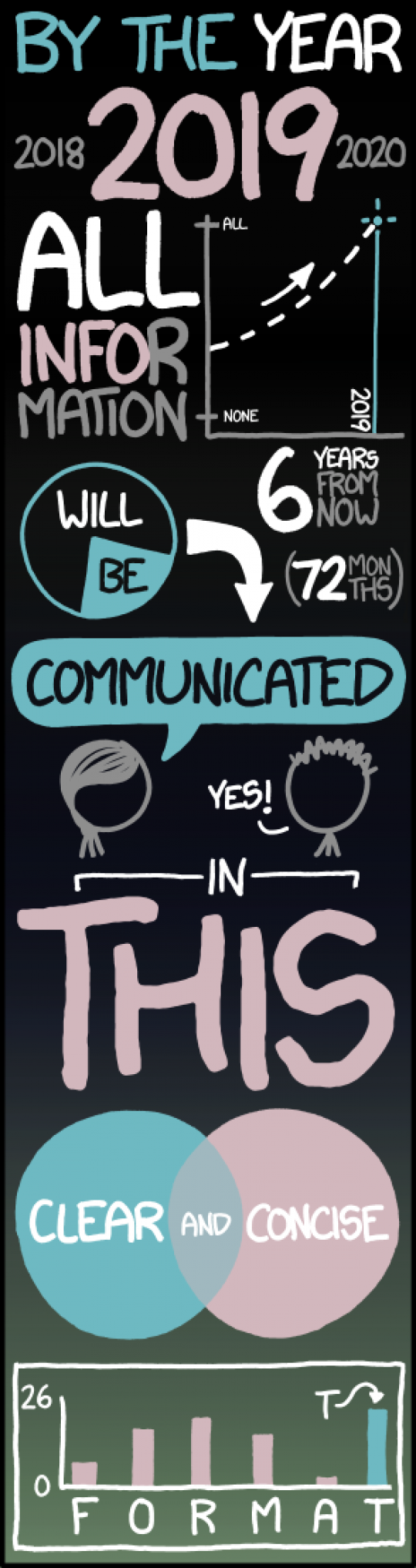 How All Information Will Be Communicated