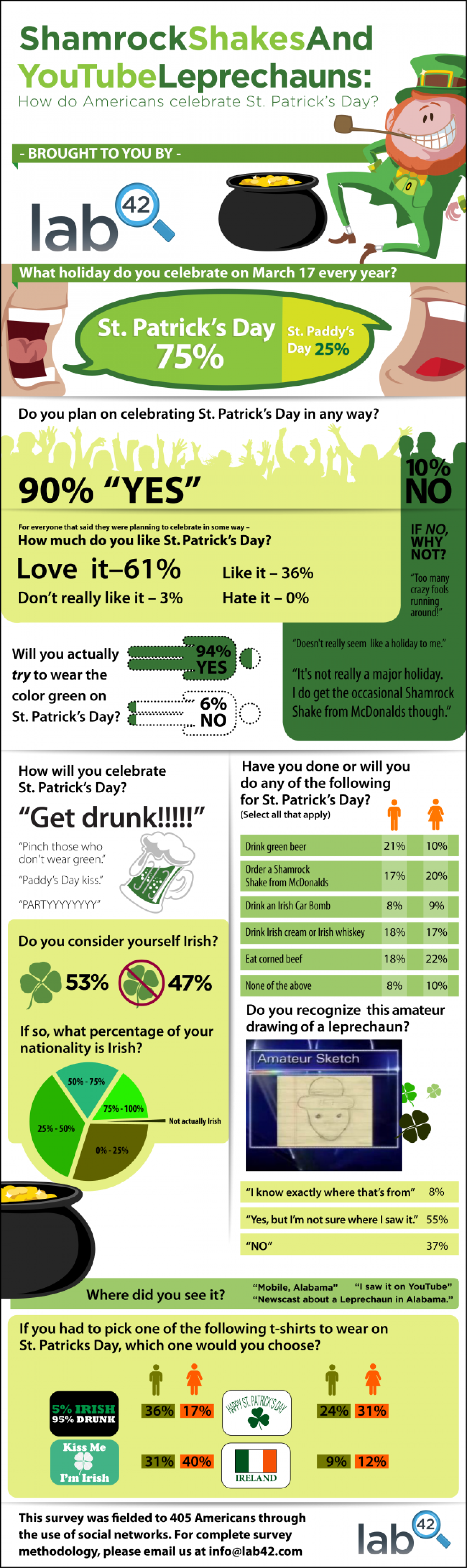 How Americans Celebrate St. Patrick's Day Infographic