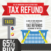 How Americans Spend their Tax Refunds Infographic