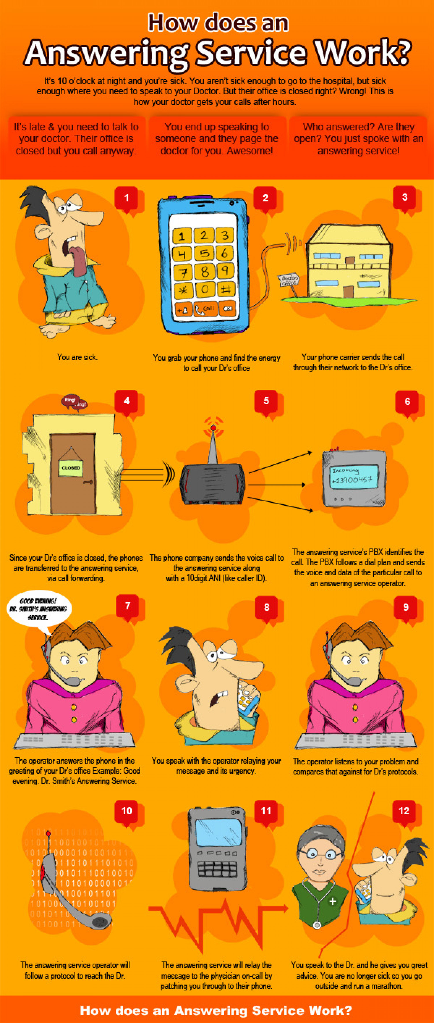 How An Answering Service Works Infographic