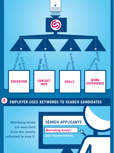 How an Applicant Tracking System Reads Your Resume Infographic