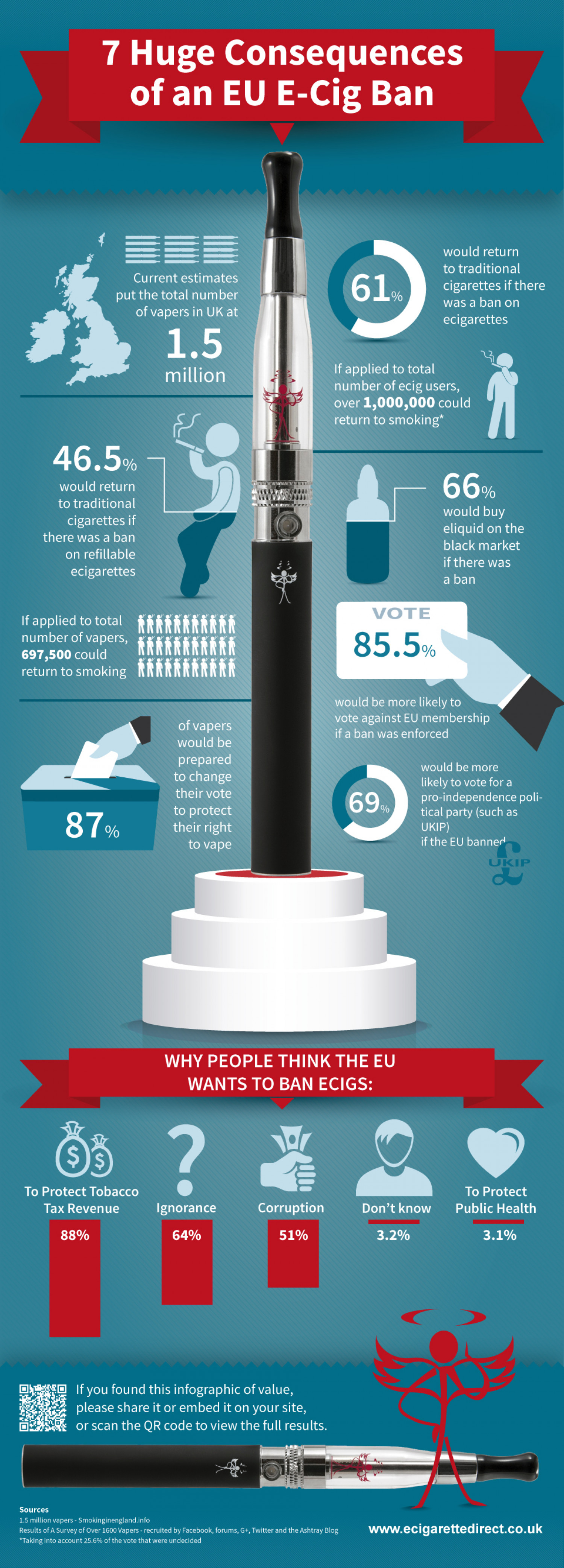 7 Huge Consequences of an EU E-Cig Ban Infographic