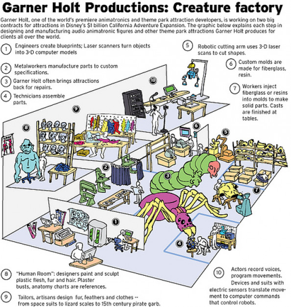 How Animatronics Work Infographic
