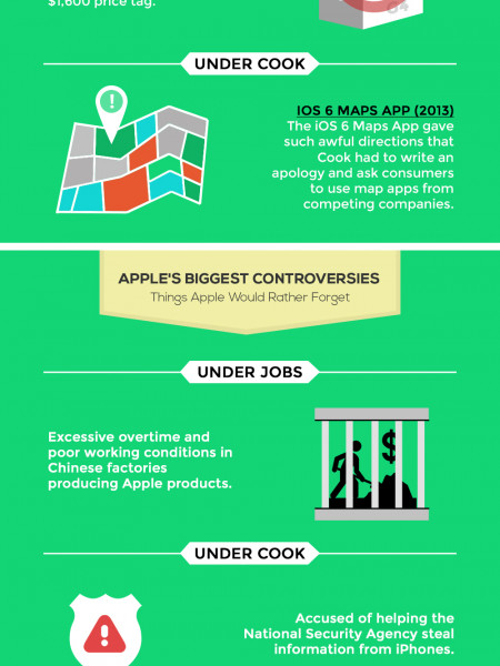 How Apple has changed from Steve Jobs to Tim Cook Infographic