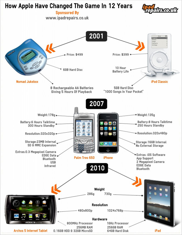 How Apple Have Changed The Game In 12 Years
