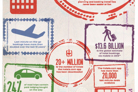 How Apps change the way we travel Infographic