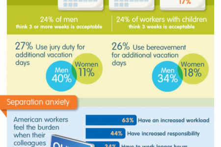 How are Americans using their time off from work Infographic