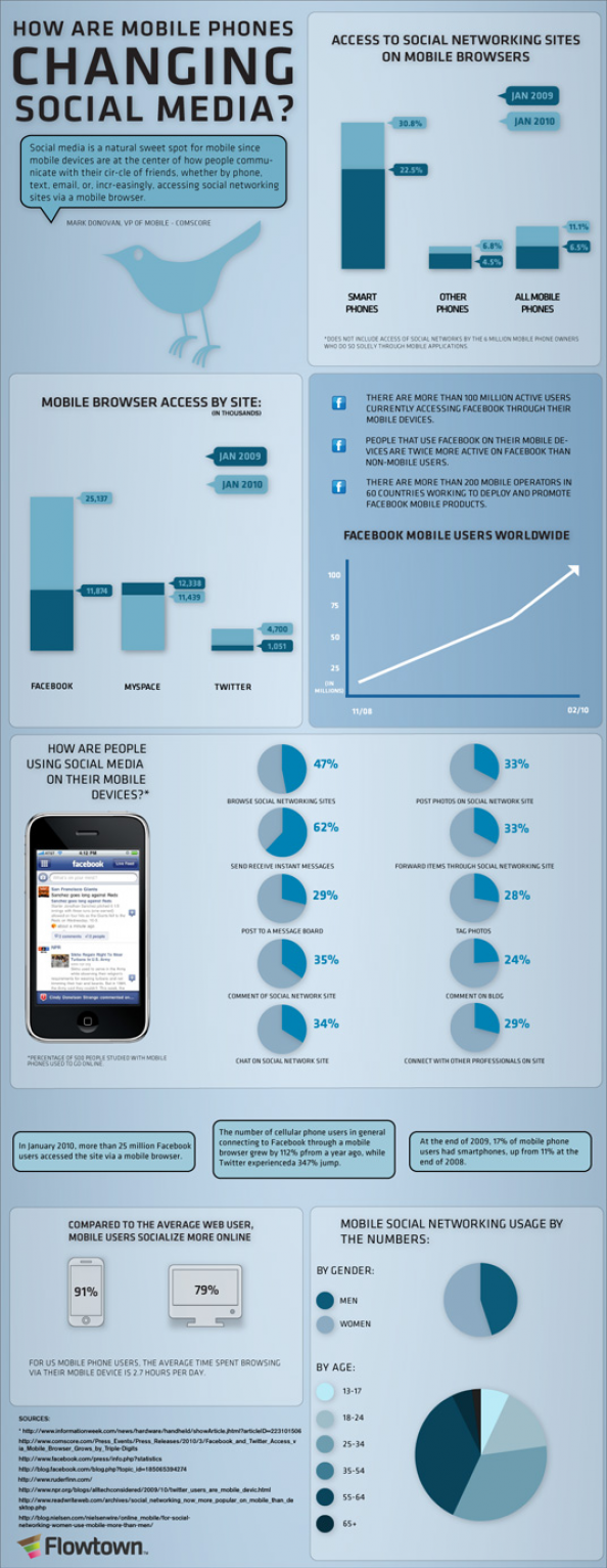 How Are Mobile Phones Changing Social Media? Infographic