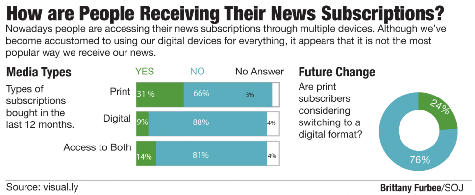 How Are People Receiving Their News Subscriptions? Infographic