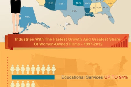How are women-owned companies doing with respect to economic power across industries? Infographic