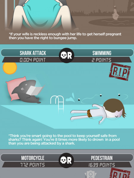 How are you more likely to die? Infographic