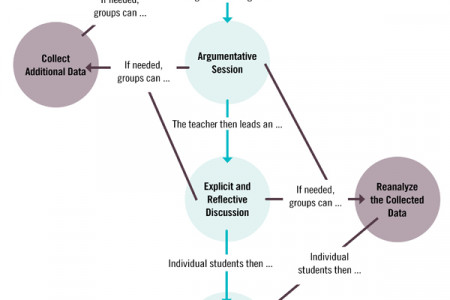 How Arguing Could Help Students Grasp Scientific Concepts Infographic