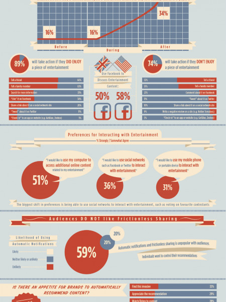 How Audiences Share and Discuss Entertainment Content Infographic