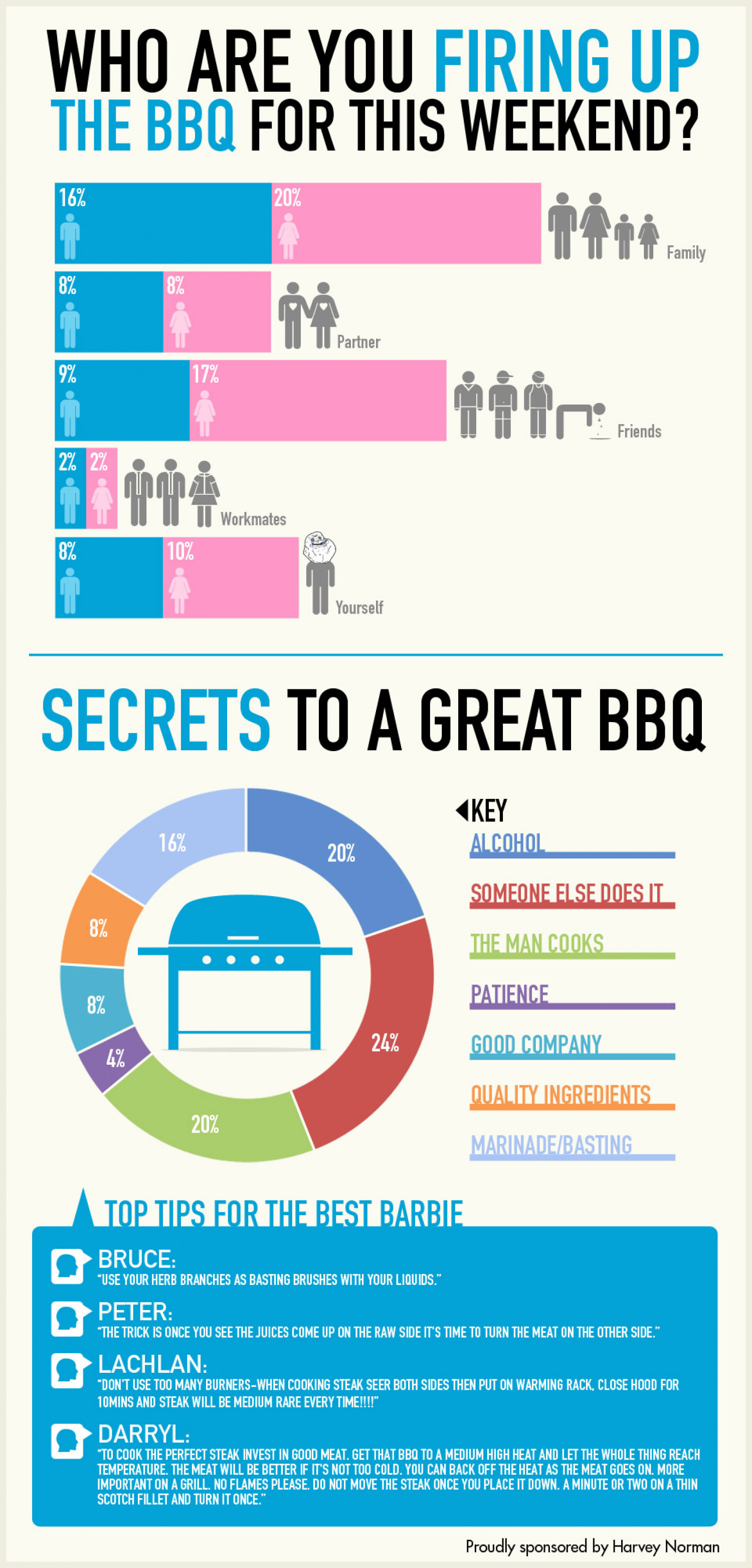 How Aussies BBQ Infographic