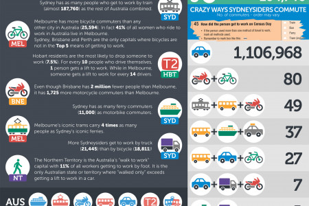 How Aussies Get to Work Infographic