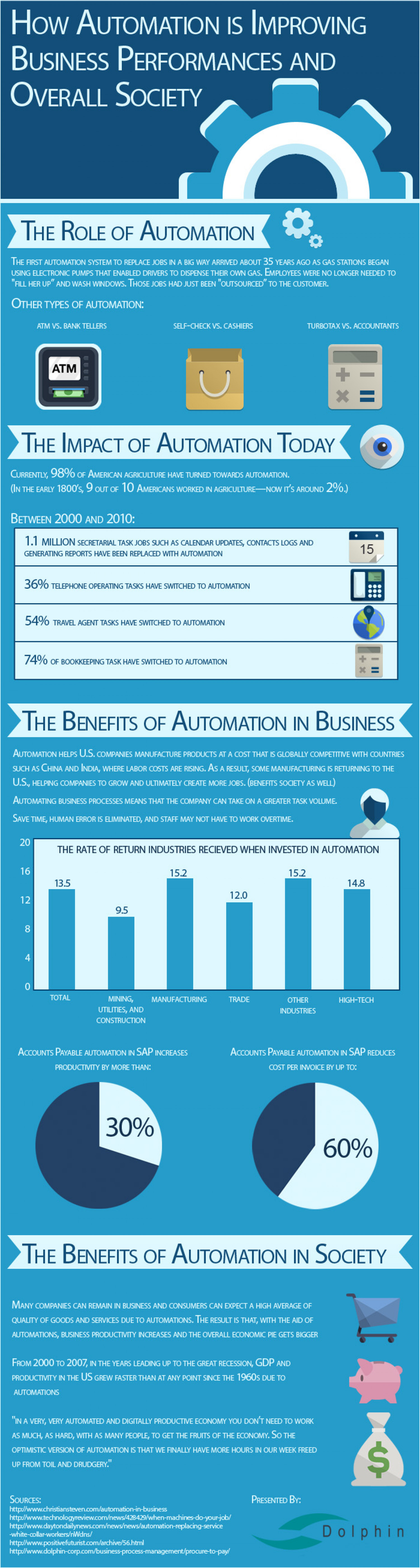 How Automation Improves Business Performance and Overall Society Infographic