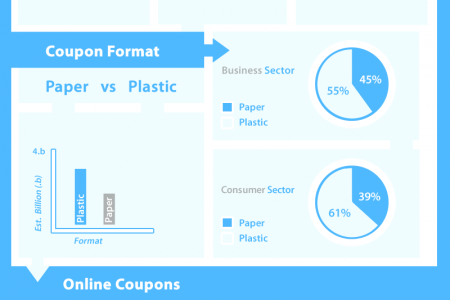 How Big Are Coupons In The USA? Infographic