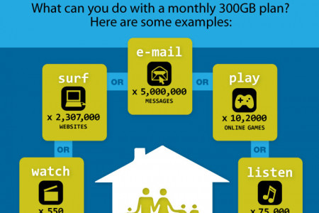 How big is 300GB? Infographic