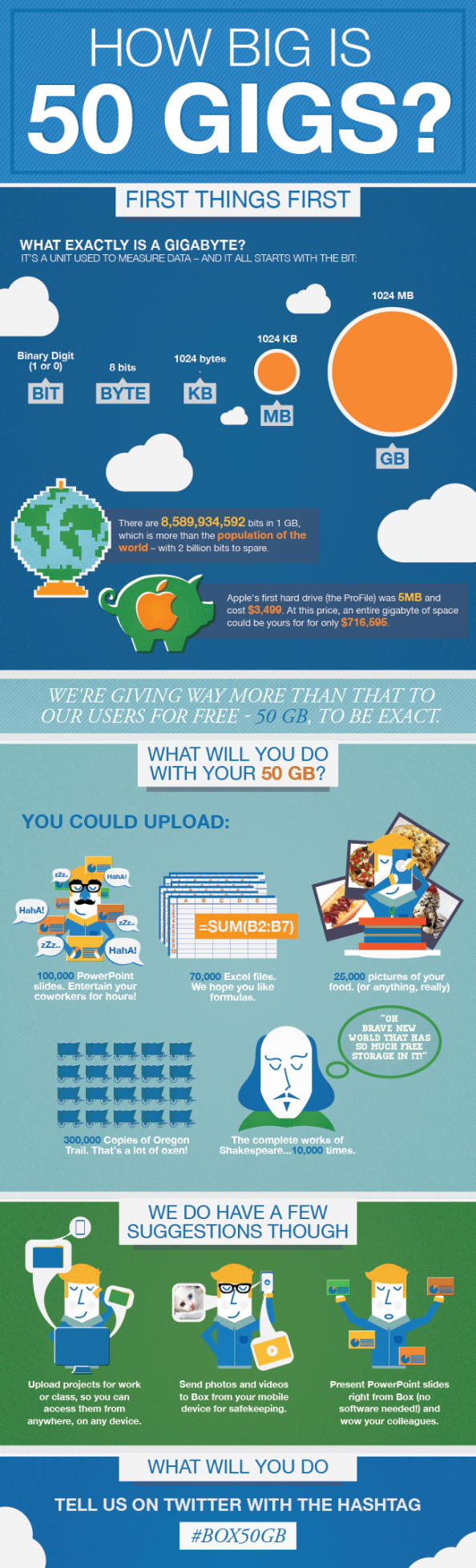 How Big is 50 Gigs? Infographic