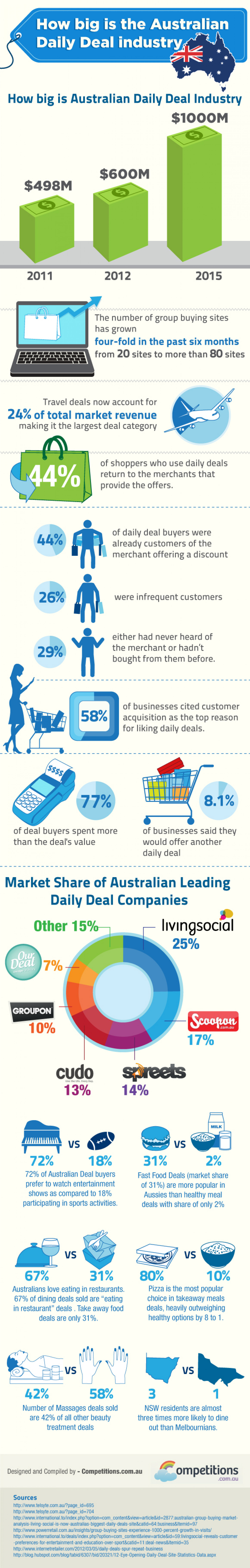 How Big is Australian Daily Deals Industry Infographic
