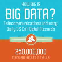 How Big is Big Data? Daily US Call Detail Records Infographic