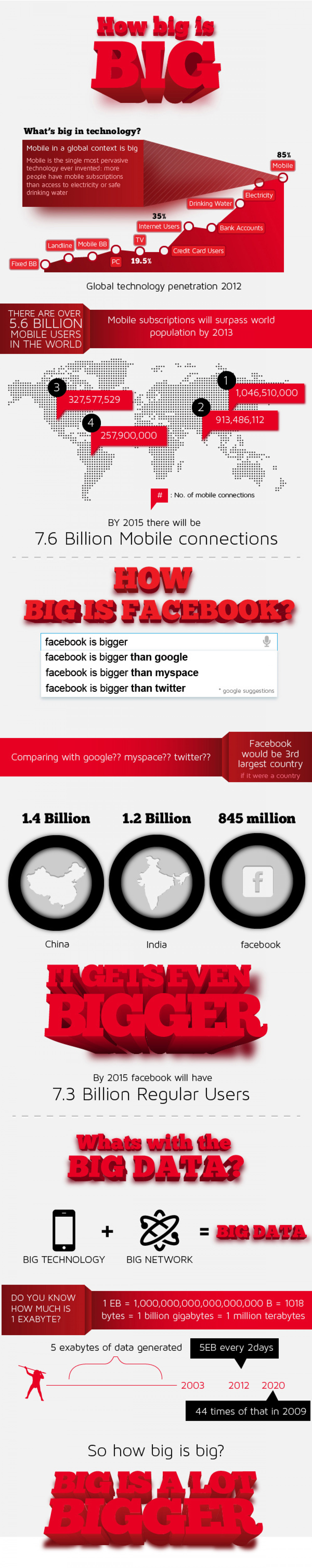 How big is BIG? Infographic