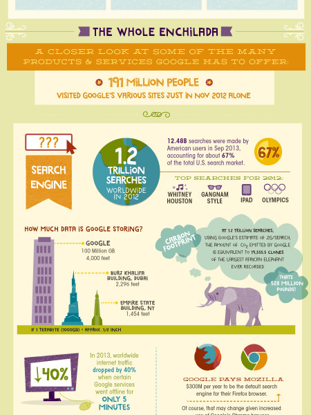 A Closer Look at Google Infographic