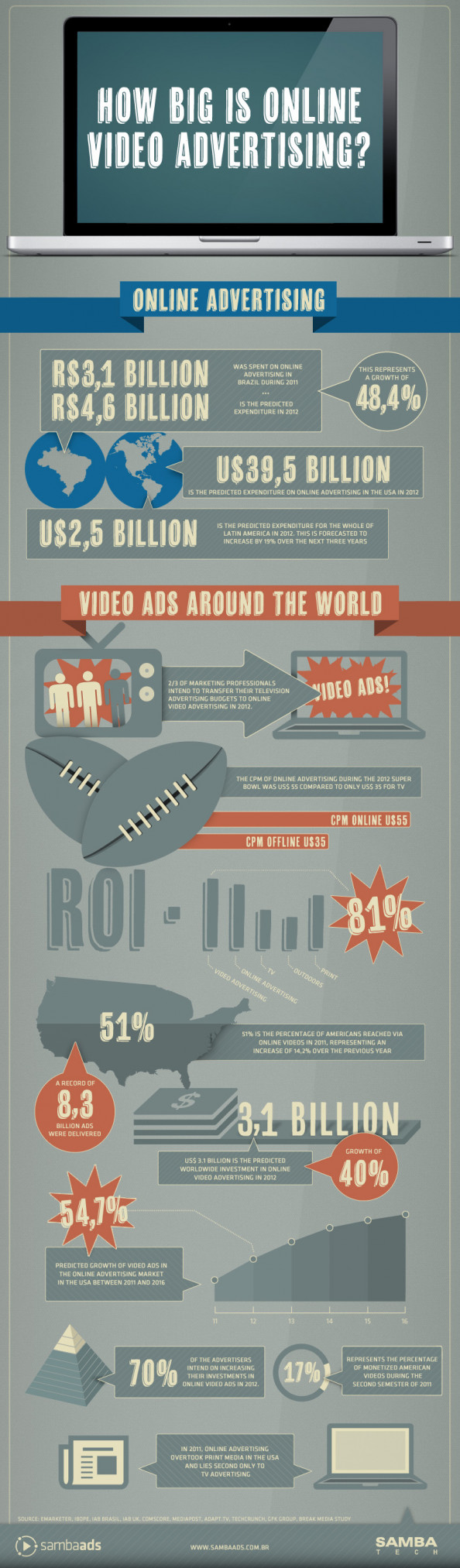 How Big is Online Video Advertising? Infographic