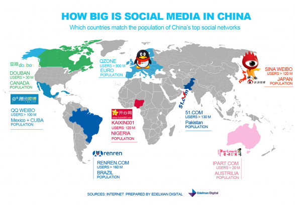 How Big is Social Media in China? social media websites from China