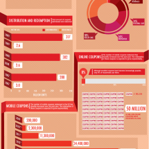 How Big is the Coupon Industry?  Infographic