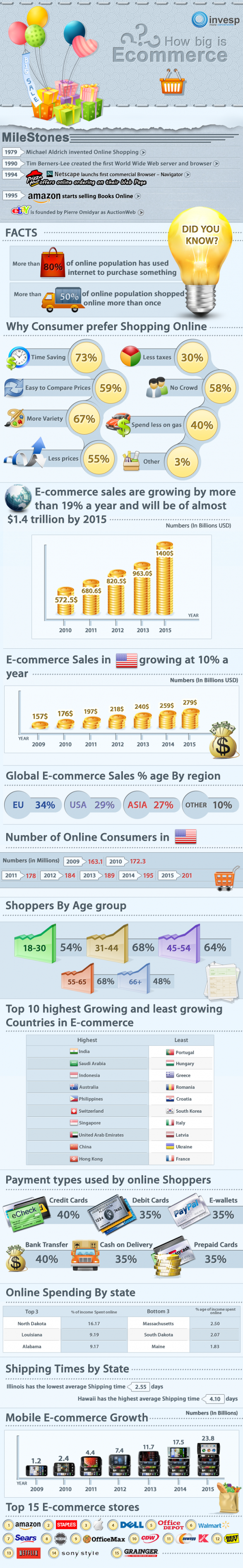 How Big is the E-commerce Industry?