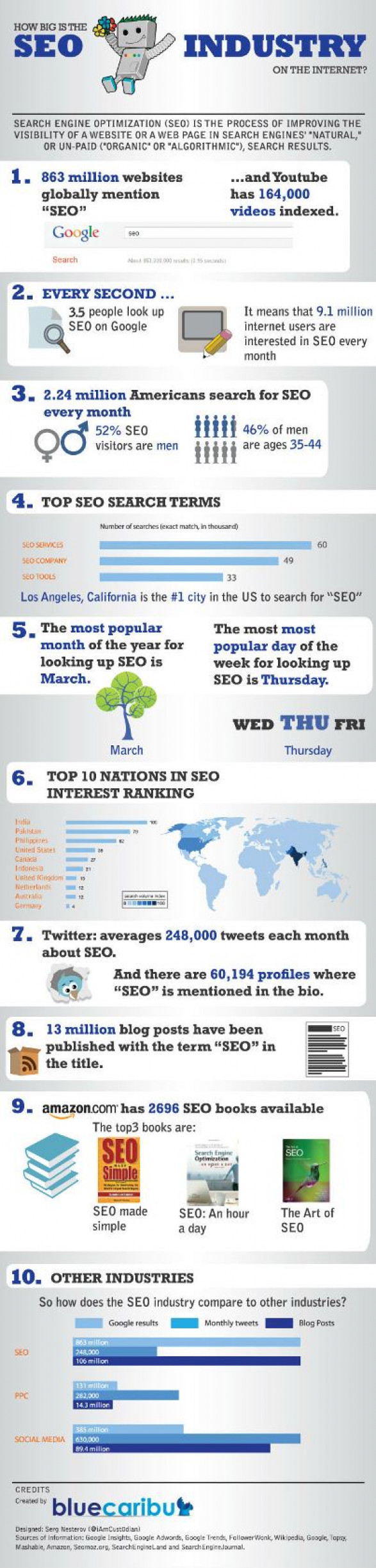 How big is SEO industry