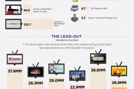 How BIG is the Super Bowl?  Infographic