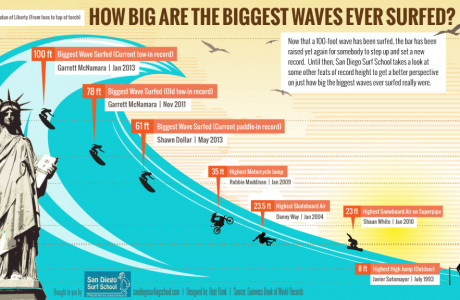 How Big was the Biggest Wave Ever Surfed?