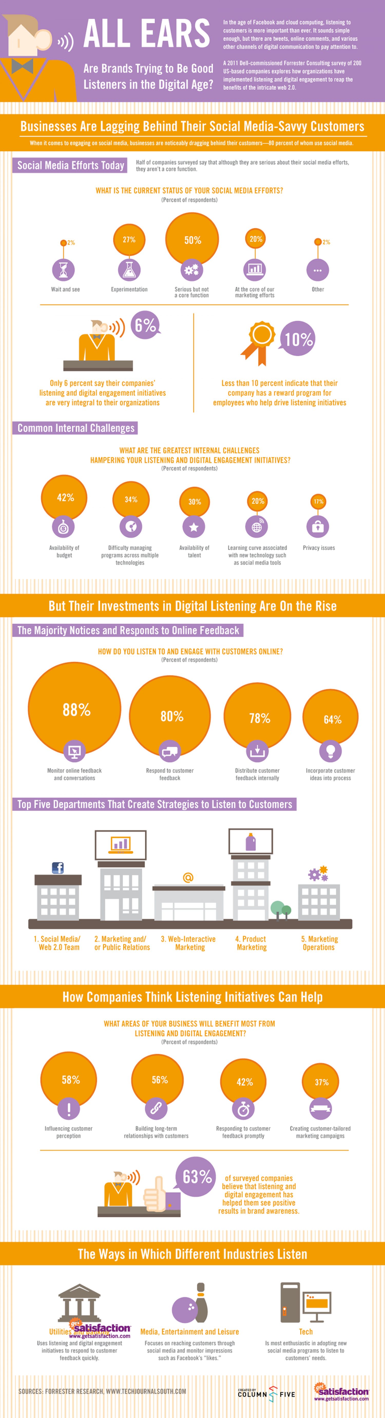 How Brands Listen Infographic