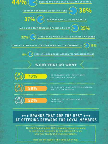 How Brands Reward Loyalty Infographic
