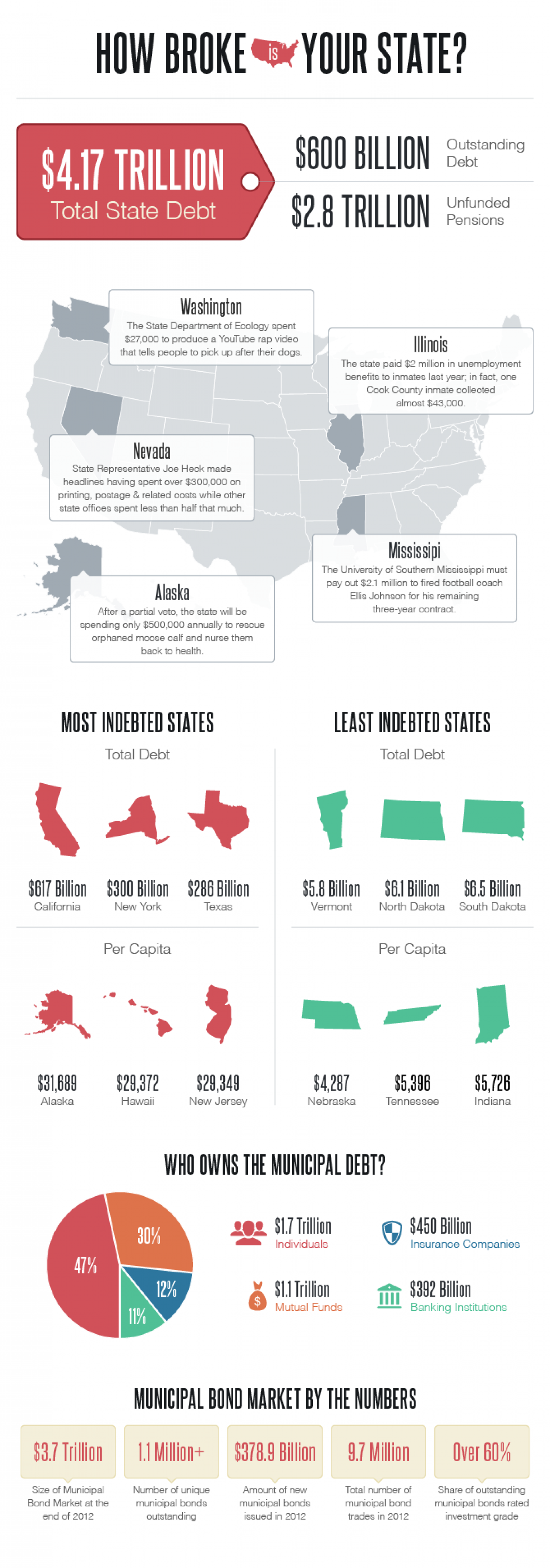 How Broke Is Your State? Infographic